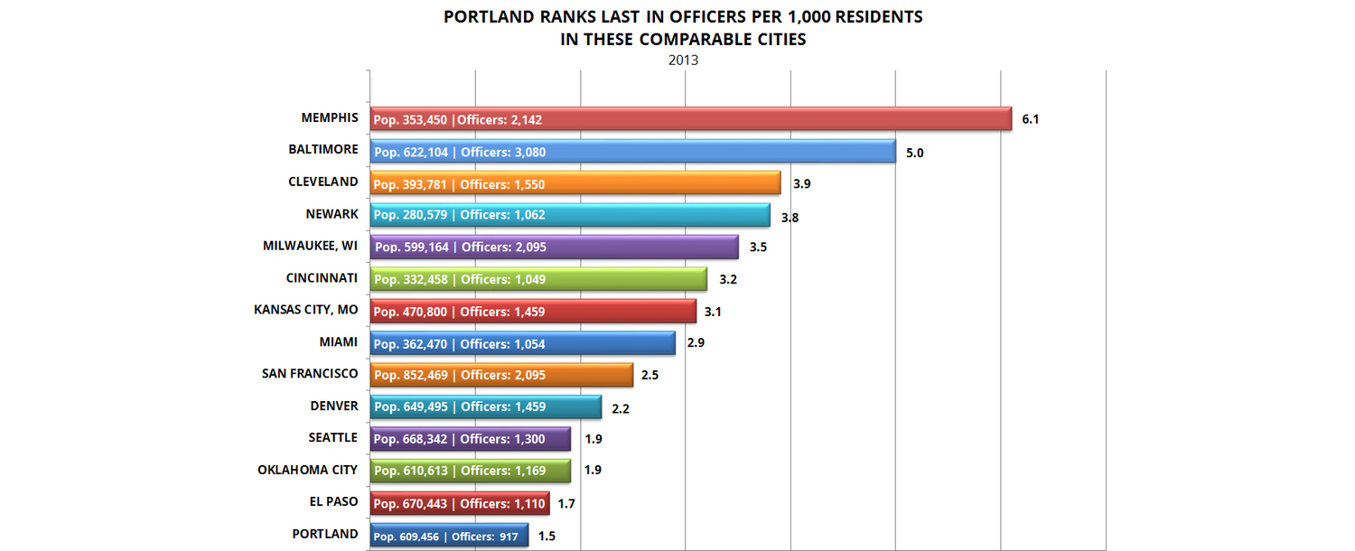 pdx police stats